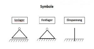 Symbole Lager